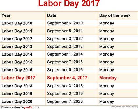 Labor Day Calendar When Is Labor Day 2017 2018 Dates Of Labor Day