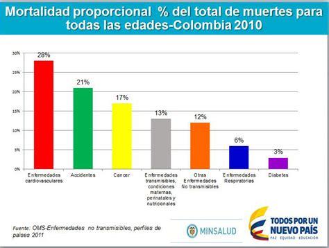 porcentaje de la seguridad social en colombia 2016 porcentaje de seguridad social en colombia porcentaje de