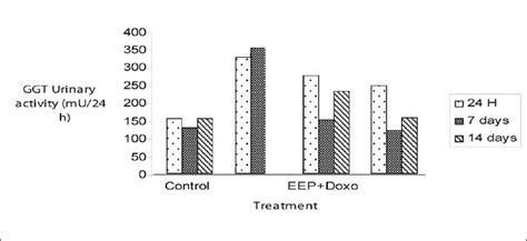 creatinine 6 8 mg l polyphenolic fraction of algerian propolis protects rat
