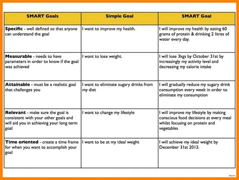 3 4 Smart Goal Exles For Employees Nhprimarysource Com Smart Goals Template For Employees