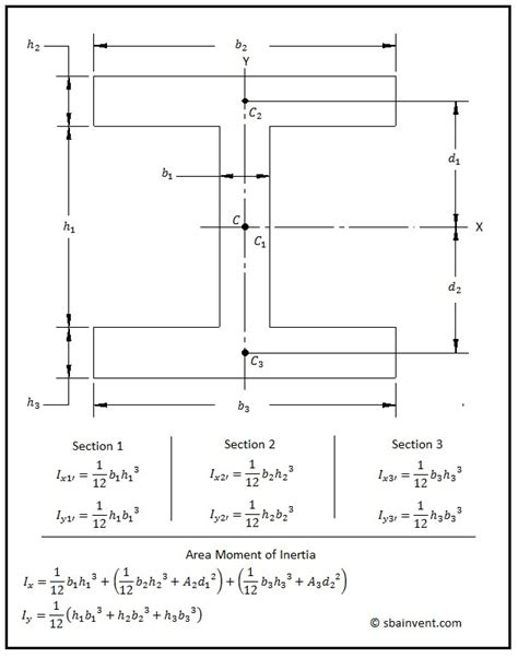 i section moment of inertia calculation equation for moment of inertia about x axis jennarocca