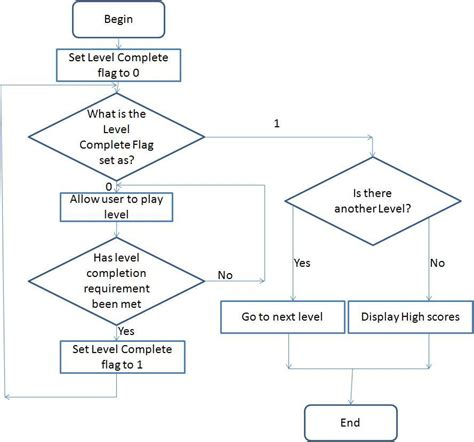 system flow charts planning and design hsc software