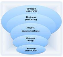 internal communications wikipedia