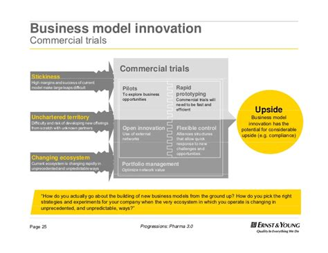 commercial model pharmaceutical business model innovation commercial trials