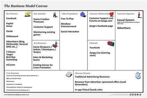 Mba Business Canvas by Http Www Playxfight Images Zynga Business Model