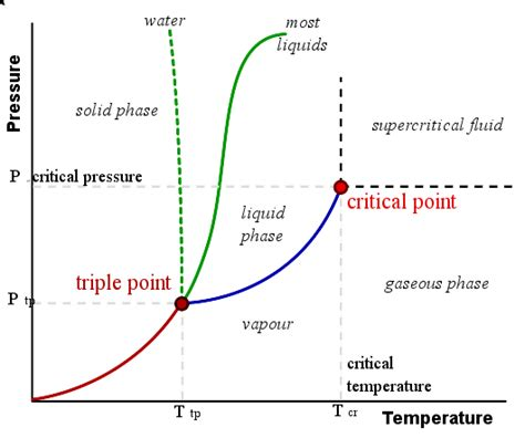 critical point phase diagram definition phase diagrams chemistry libretexts