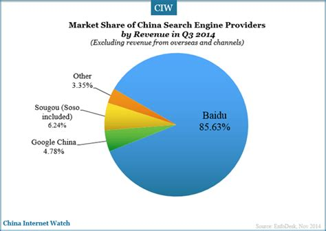 Search In China China Search Engine Market In Q3 2014 China