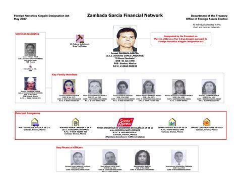 Assets Search A Strategy Of Seizing Sinaloa Cartel Assets Asset
