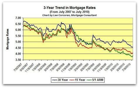 related keywords suggestions for mortgage rates today