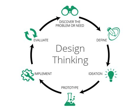 layout artist thought process design thinking is not enough transform your business