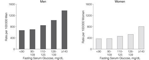 Serum Glucola fasting serum glucose level and cancer risk in korean and nutrition jama jama