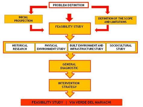 design methodology meaning methodology master plan v 237 a verde del mariachi