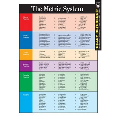 Metric System Conversion Table by The Metric System And Conversion Chart Ready Reference