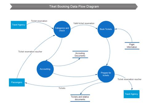ticket booking data flow  ticket booking data flow