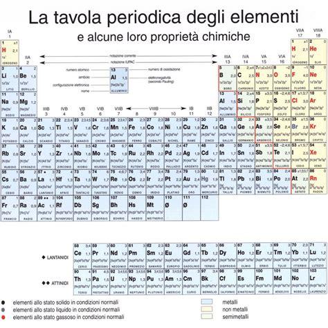 metano tavola periodica primo levi transfert
