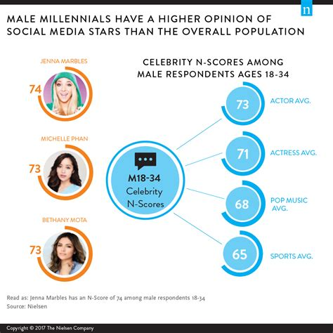 millennial social media statistics millennials on millennials a look at viewing behavior