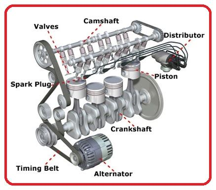 how to section a car parts of a car engine eee community