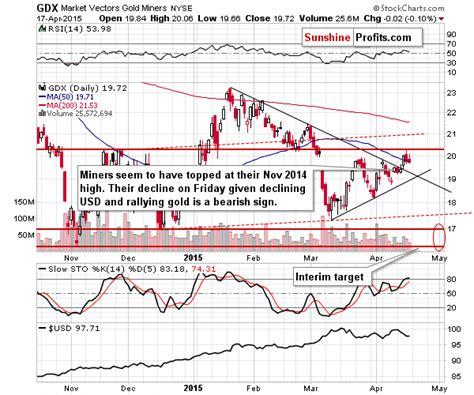 stock pattern alerts gold silver trading alert silver stocks signal