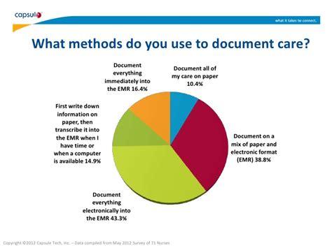 documentation basics for home health nursing survey results 6 19 documentation