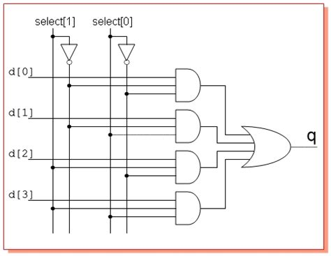 4 to 1 multiplexer logic diagram multiplexer and demultiplexer circuits and apllications