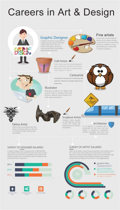 what kind of career should a 40 year old woman house are you interested in art design this infographic
