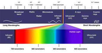 color spectrum definition what color has the shortest wavelength and why does it