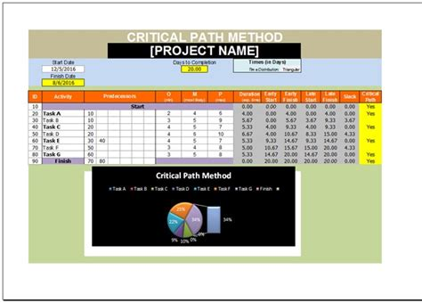 critical path method excel template download xlstemplates