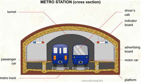 metro section the underground the tube esl resources