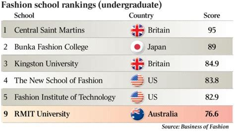 Rmit Mba World Ranking by Rmit Hits Ninth On Global Fashion School Rankings The