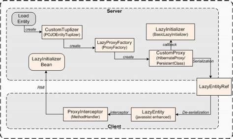 design pattern used in hibernate software design pattern