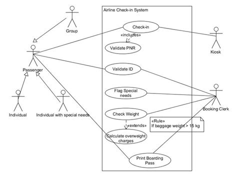 use cases use case case study uml modelling business analyst central