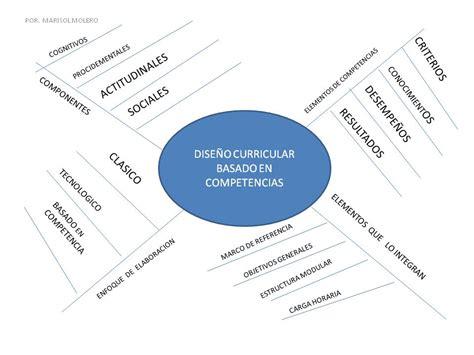 ejemplo de mapa semantico inclusion educativa asperger mapa semantico