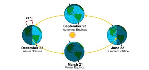 spring starts on different days across u s wsb tv changing seasons national oceanic and atmospheric
