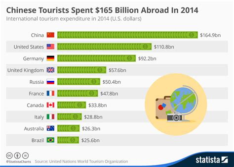 chart chinese tourists spent 165 billion abroad in 2014 statista