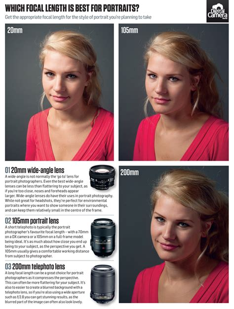 portraits at different focal lengths lenses