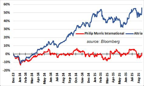 altria and philip morris international: made for each