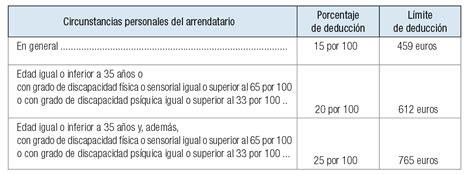 renta cuarta deduccion 2016 renta 2015 c 243 mo desgravarte el alquiler en la declaraci 243 n