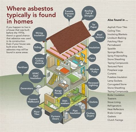 Platos Closet Collierville by Asbestos In Homes 28 Images Testing Reveals Asbestos