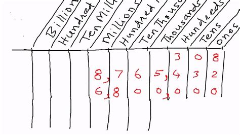 A Place What Is It Whole Numbers Place Value Chart Exles