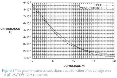 variable capacitor spice model capacitor spice model 28 images spice model of non linear transformer youspice electric