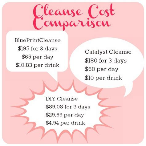 Detox Cost by The Cost Of A 3 Day Juice Cleanse And