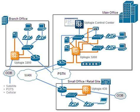 network diagram tool best 25 network diagram tool ideas on