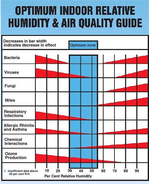 House Humidity Comfort Indoor Humidity Chart More Like Indoor Relative