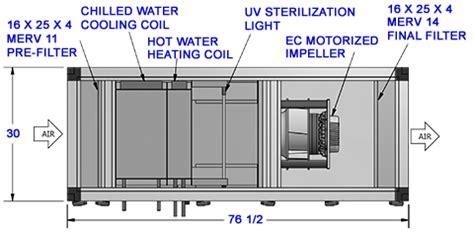 modular ahus hospital grade custom air products