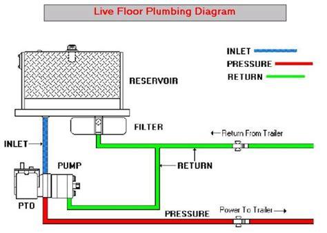 dump truck hydraulic diagram wiring diagram manual