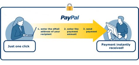 Can I Add Ebay Gift Card To Paypal - what is paypal paypal