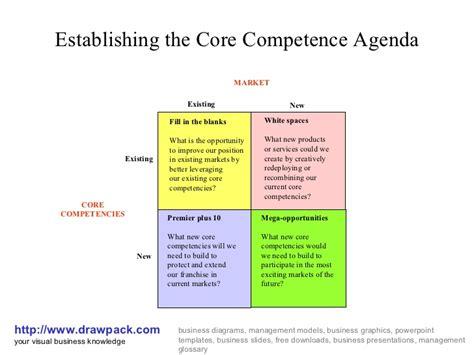 Home Design App Hacks Core Competence Matrix Diagram