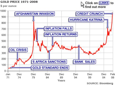 the history of gold prices | getrends.com