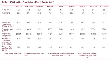 Average Monthly Loan Repayment Monthly For Mba by Here Are The Average Amounts Australian Households Are