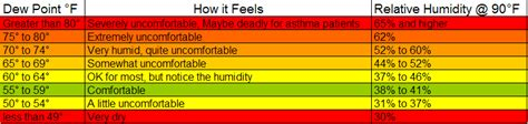 what dew point is comfortable relative humidity vs dewpoint which is more informative